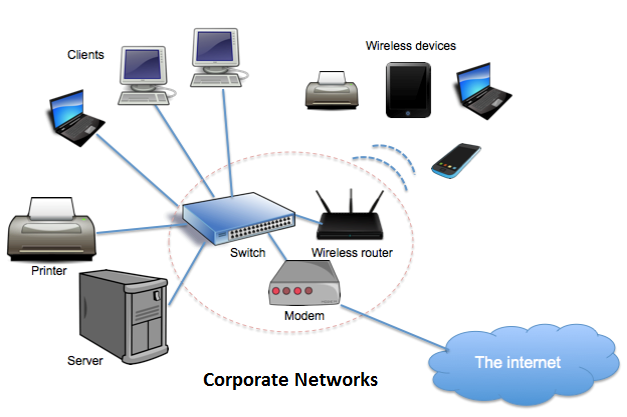 Corporate Networks